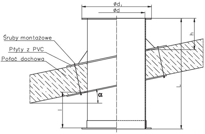 y gabarytowe Podstawy dachowej skośnej