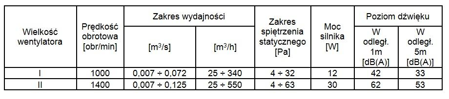 Parametry techniczne wentylatora WH-20