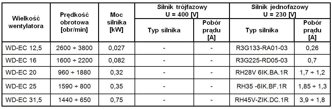 Parametry silników wentylatorów WD-EC-o