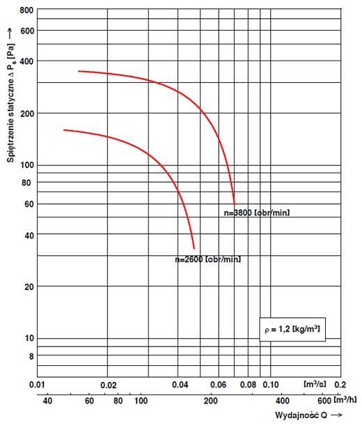 Charakterystyka przepływowa wentylatora dachowego WD-EC-o 12,5
