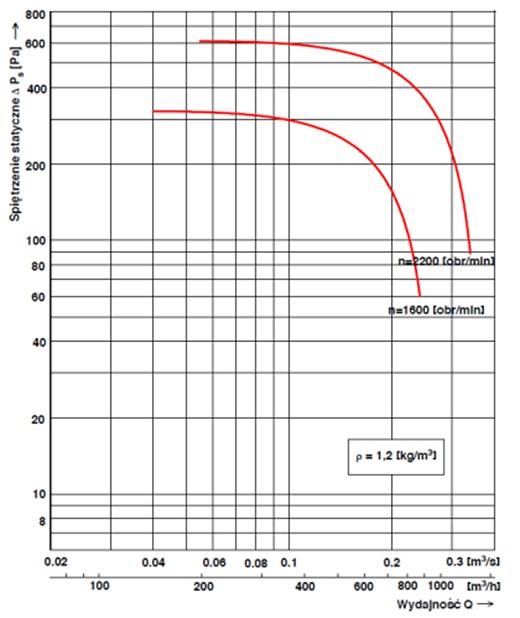 Charakterystyka przepływowa wentylatora dachowego WD-EC-o 16
