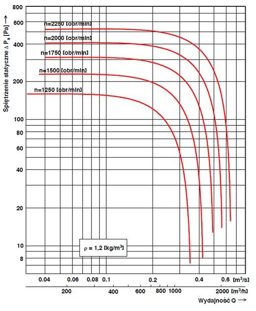 Charakterystyka przepływowa wentylatora dachowego WD-EC-o 20