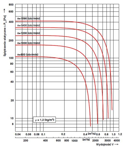 Charakterystyka przepływowa wentylatora dachowego WD-EC-o 25