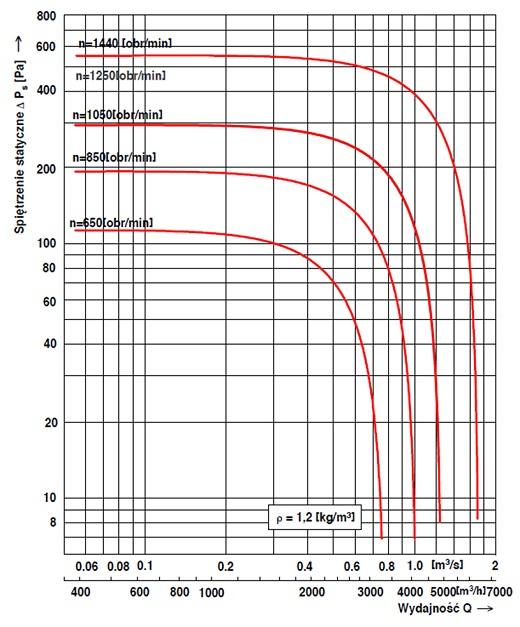 Charakterystyka przepływowa wentylatora dachowego WD-EC-o 31,5