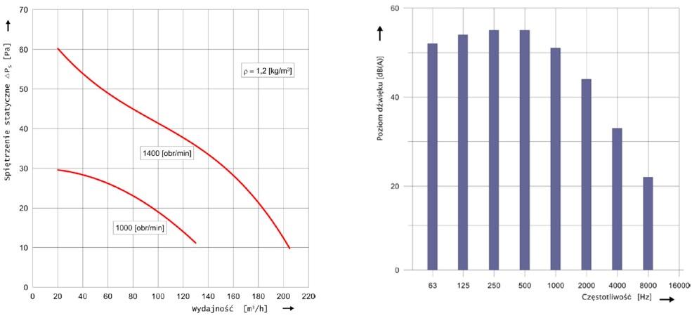 Charakterystyka przepływowa i akustyczna wentylatora dachowego hybrydowego WH-16 na podstawie kwadratowej