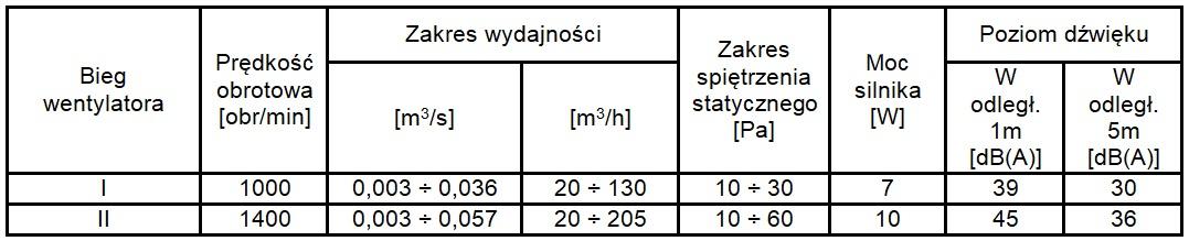 Parametry techniczne wentylatora WH-16 na podstawie kwadratowej