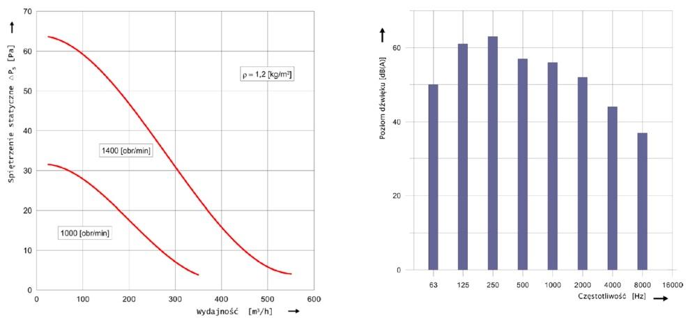 Charakterystyka przepływowa i akustyczna wentylatora dachowego hybrydowego WH-20