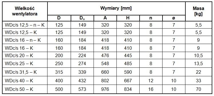 Wymiary gabarytowe WDcs-K chemoodporny jednobiegowy