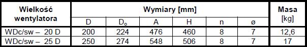 Wymiary gabarytowe WDcsw standardowy dwubiegowy