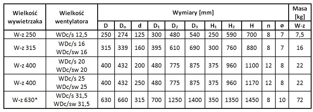 Wywietrzak-zespolony standardowy wymiary gabarytowe